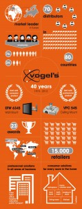 Vogel's celebrates 40 years!